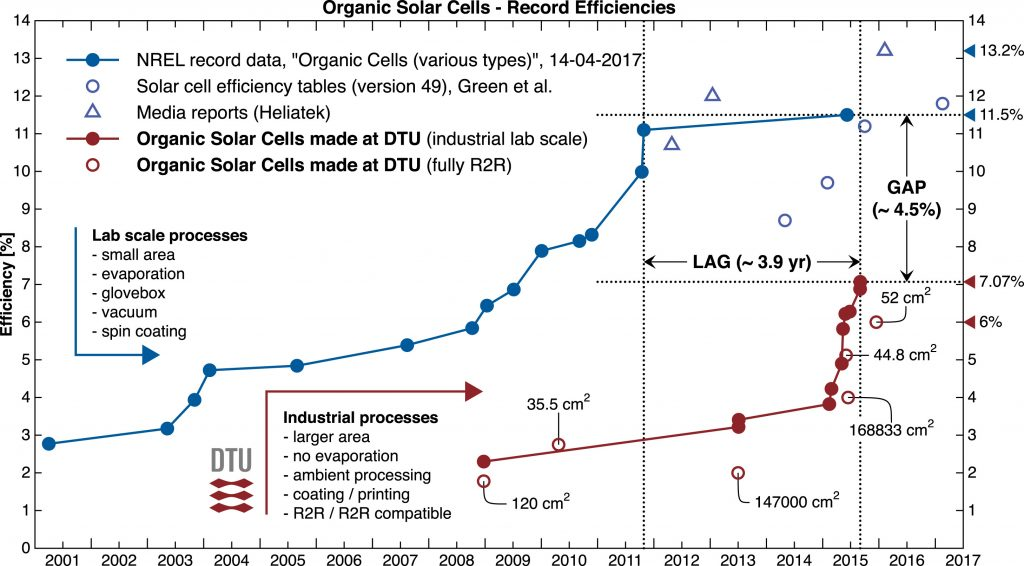 Illustration of the Progress in Certified Efficiency for Organic Laboratory Solar Cells as a Function of Time Compared with Scaled Data from the Technical University of Denmark